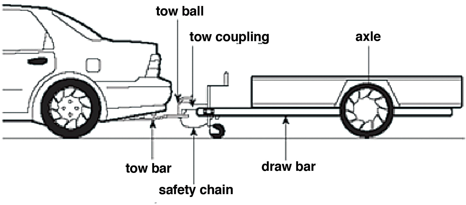 Many different elements contribute to safe and efficient towing